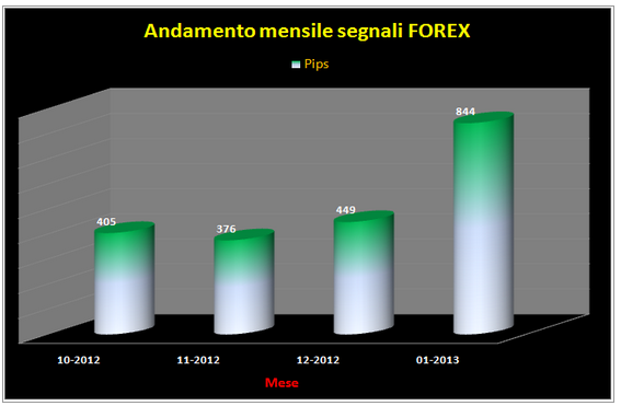 storico forex we-trading