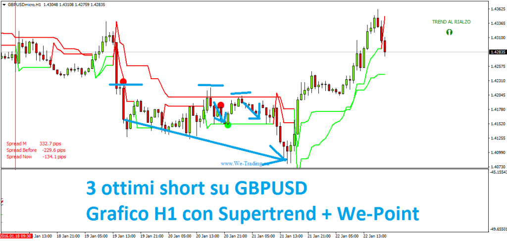 Correlazioni forex strategia
