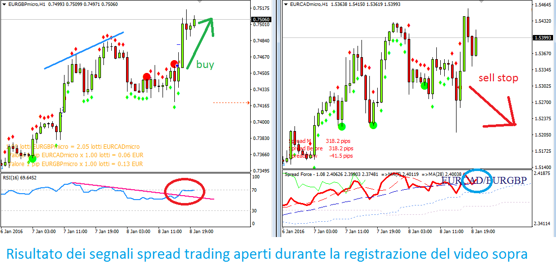 Definition of spread in forex