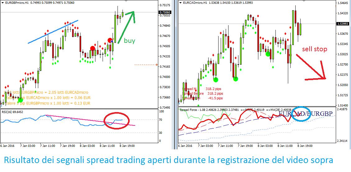 eurgbp-eurcad spread trading