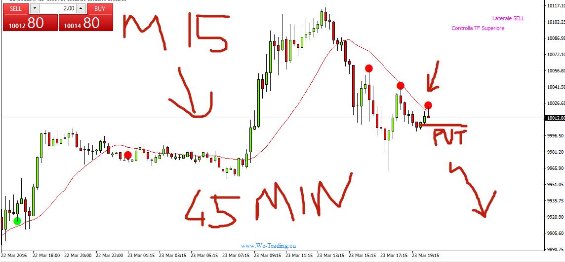 Sistemi binario trading