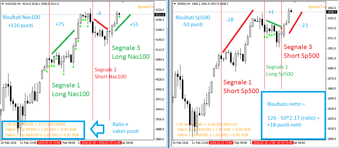 Strategia forex segnali