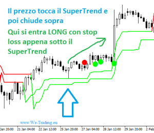 zero risk zone indicator trading