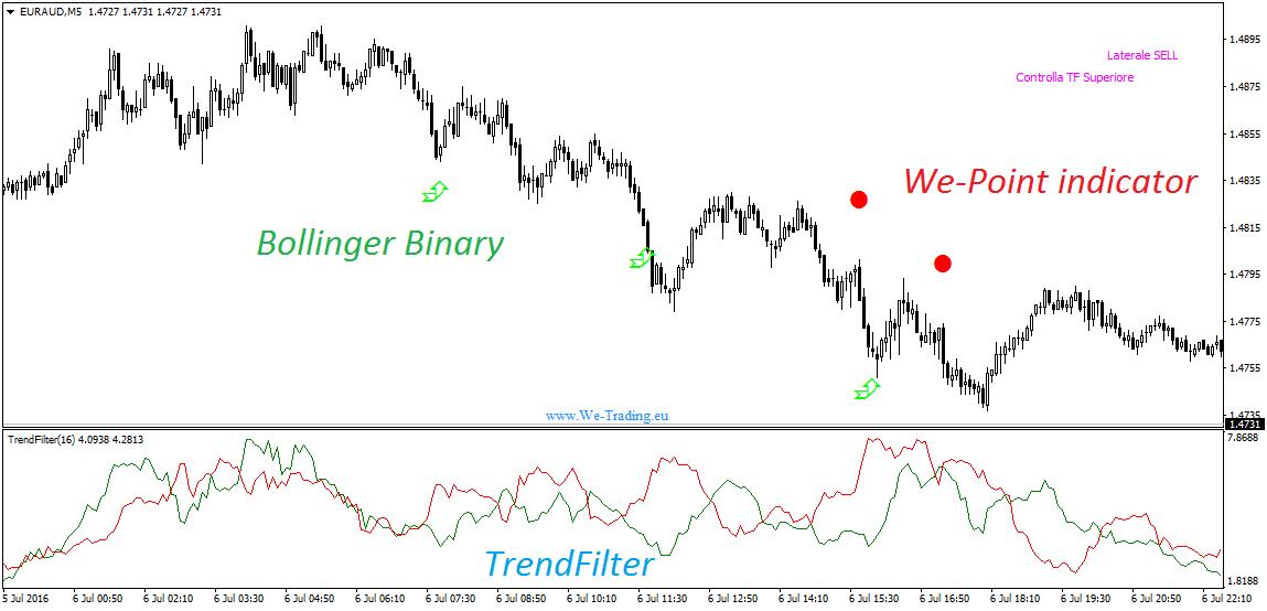 we-point-bollinger-trendfilter