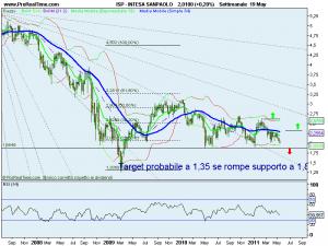 aumento capitale intesa sanpaolo 2011 azioni trading online on line