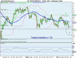 trading azioni intesasanpaolo futures ftsemib italia