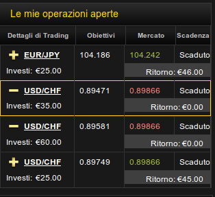 trading opzioni binarie segnali gratis