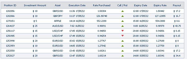 trading opzioni segnali gratis