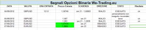 segnali opzioni binarie gratis