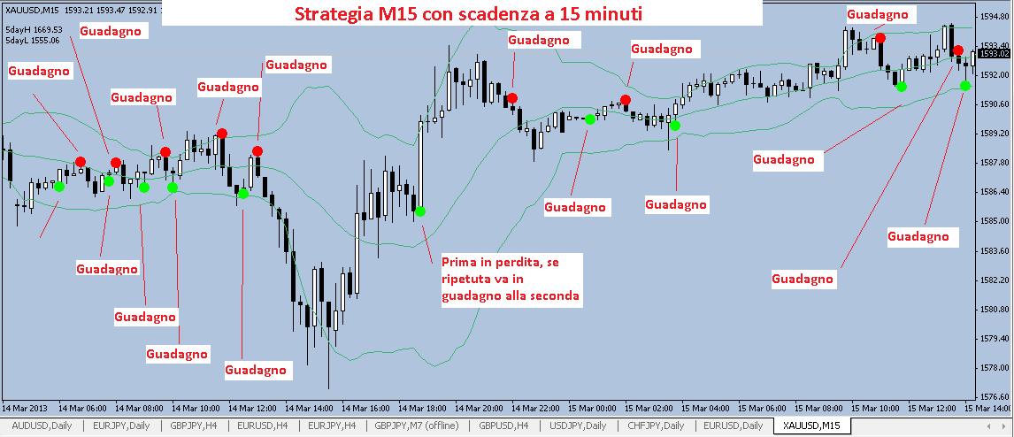 Strategia forex 5 minuti