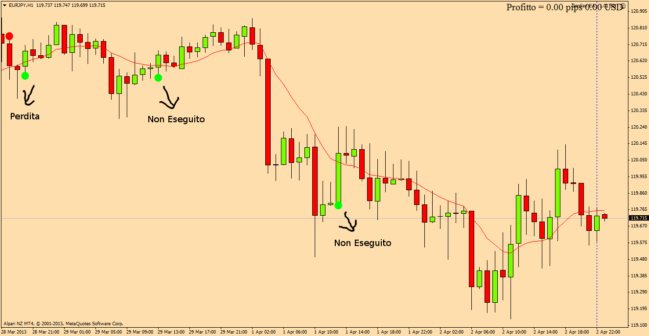 Forex on lile