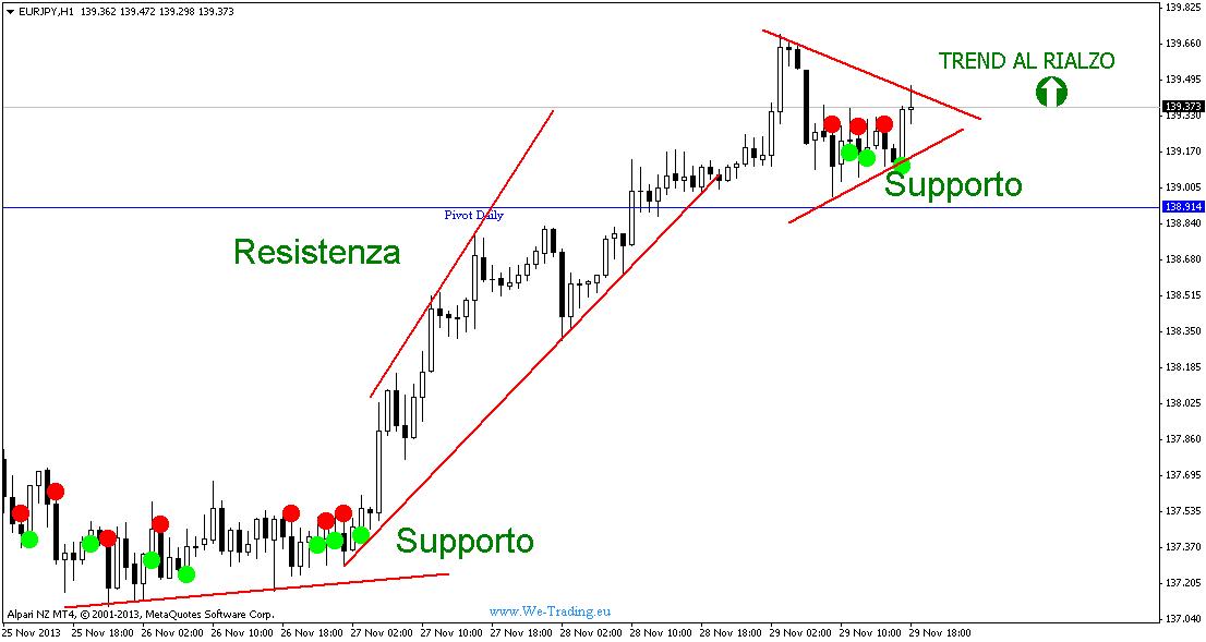 trading supporti resistenze