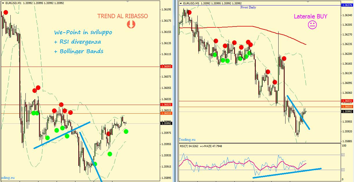 eurusdm5-strategia-rsi-opzioni-binarie