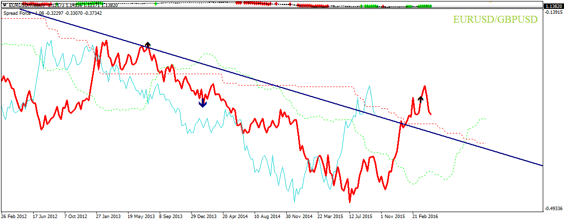 EURUSD - sterlina - spread trading Weekly