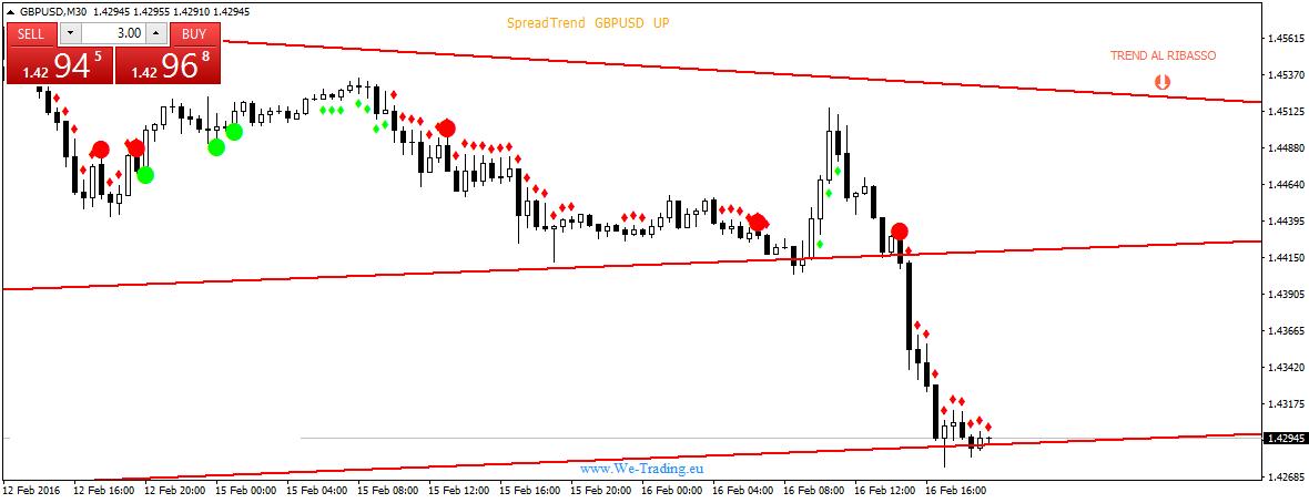 opzioni binarie kiko we-point segnali trading
