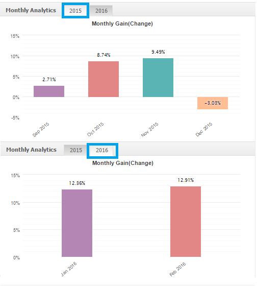 risultati spread trading segnali indici forex