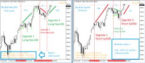 segnali spread trading
