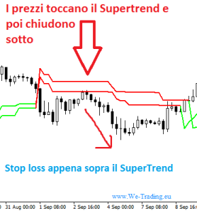 zero risk zone supertrend segnali trading daily