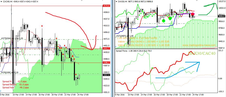 segnali spread trading forex