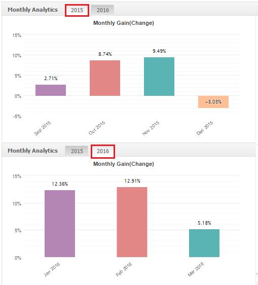 strategie trading guadagno mensile