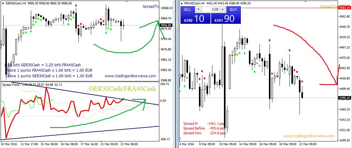 trading dax spread cac