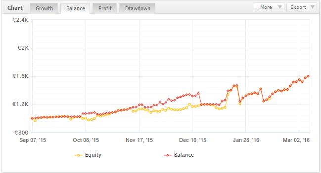 trading di successo spread trading segnali
