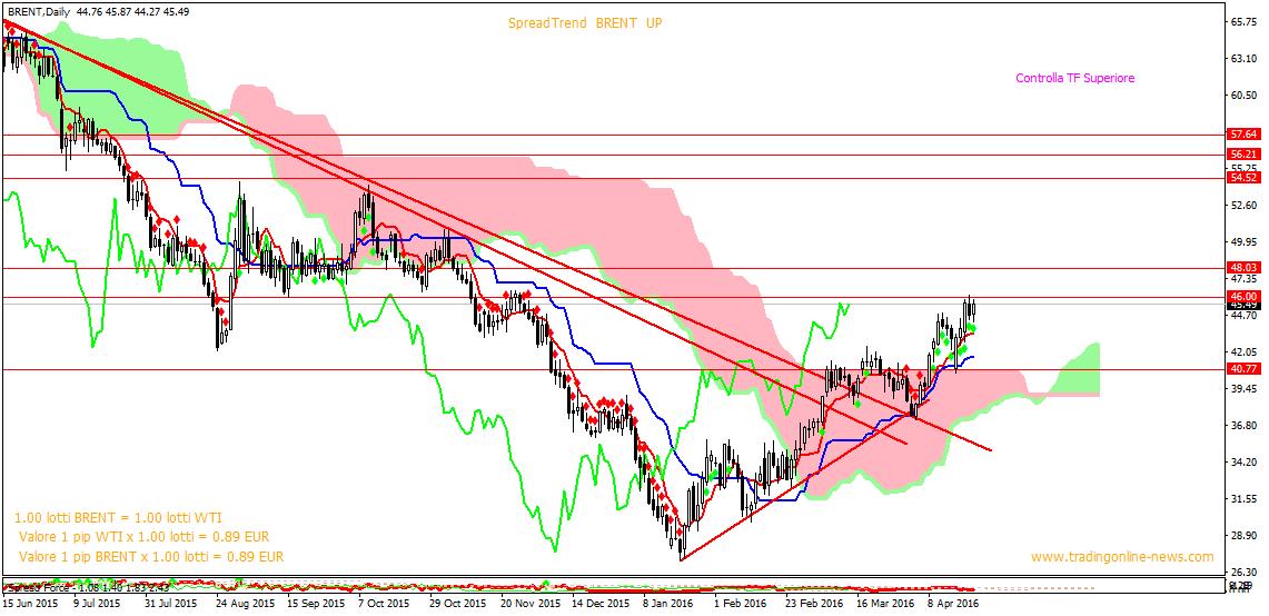 BRENT-wti spread trading