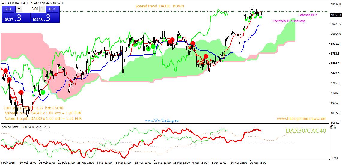segnali trading dax