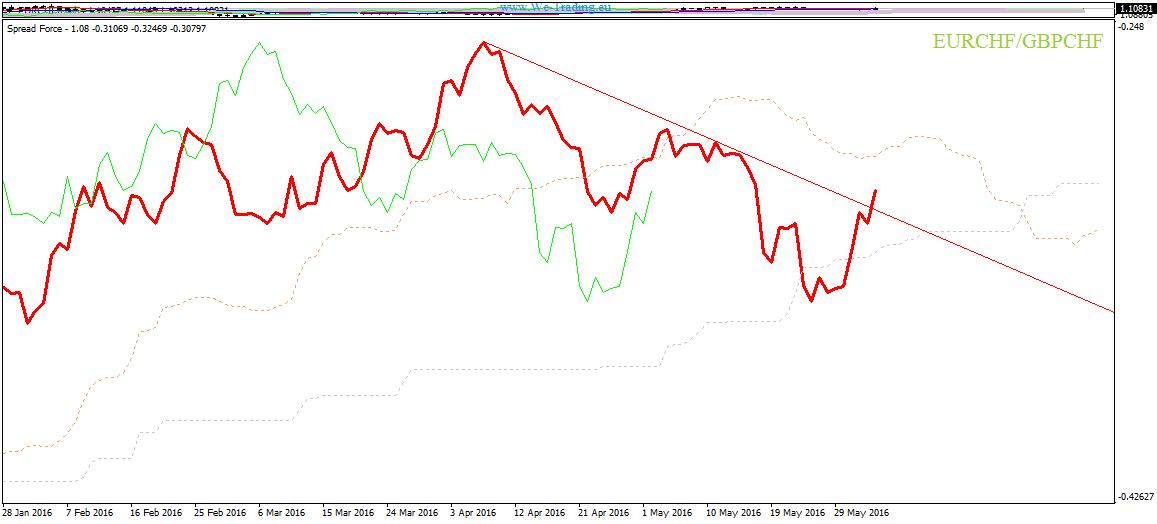 EURCHF vs GBPCHF spread trading