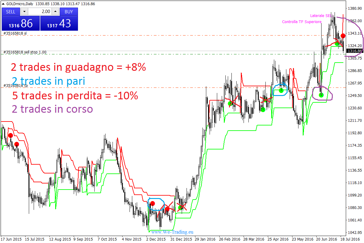 GOLD segnali trading we-point