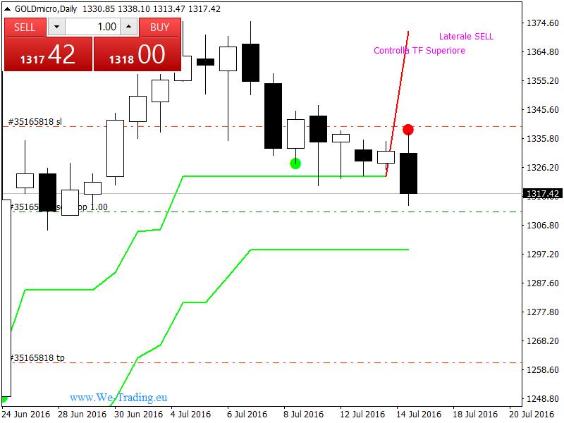 segnali trading gold