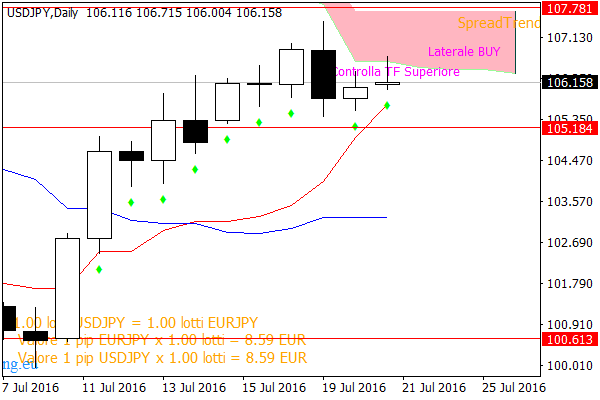 Strategia price action usdjpy