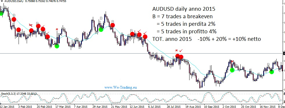 aud usd test we point day