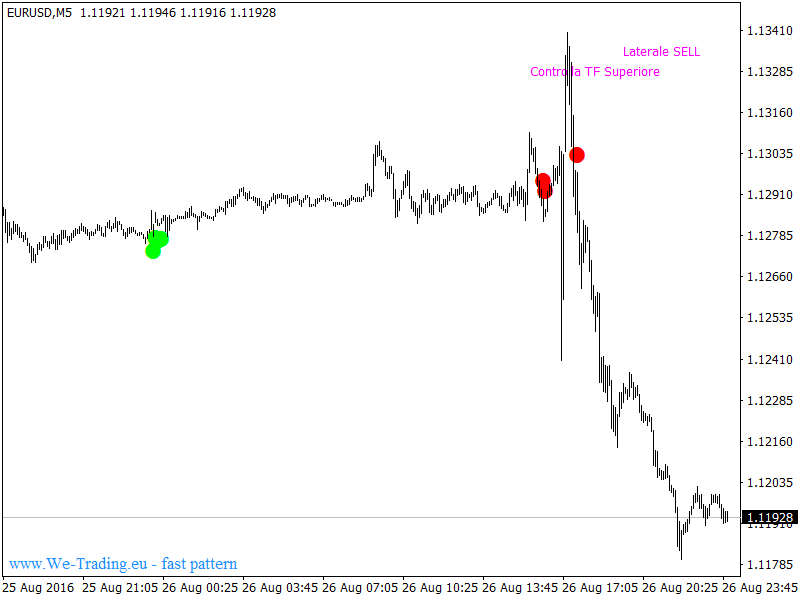 Corsi forex trading