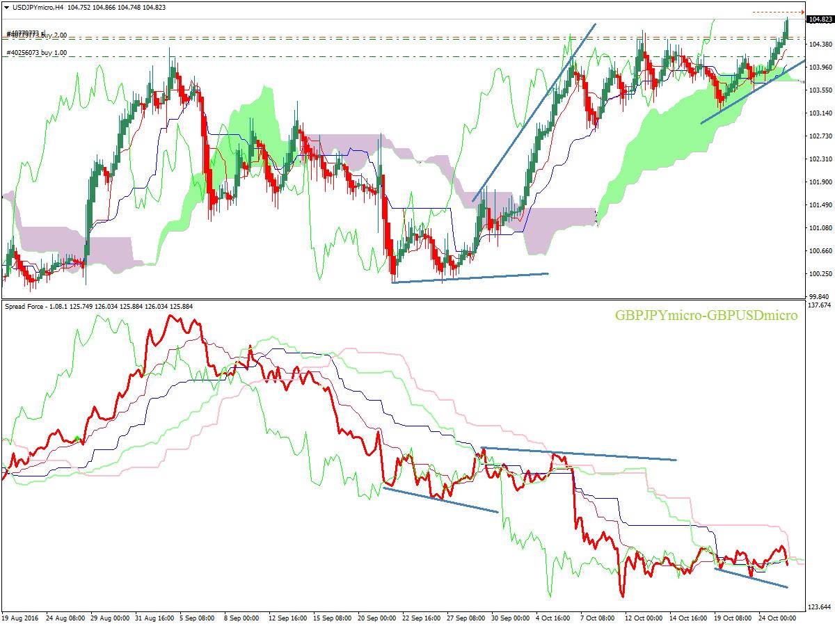 divergenze spread trading