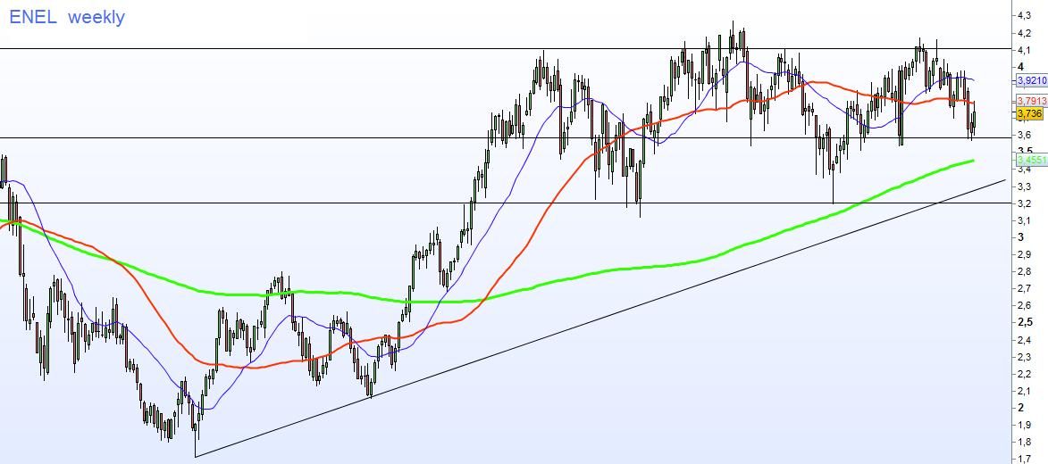 enel-weekly-we-trading