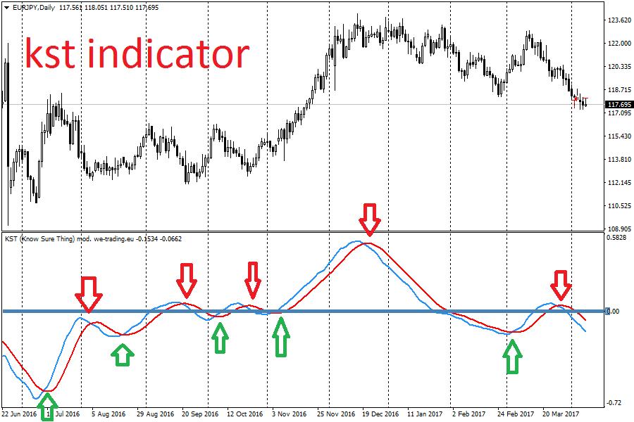 analisi ciclica indicatori)