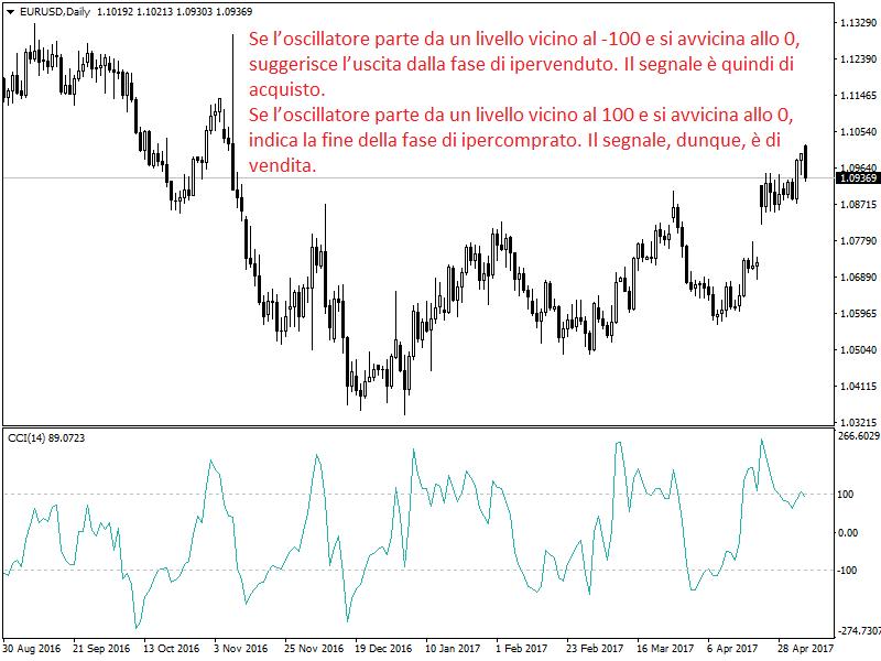 indicatore cci