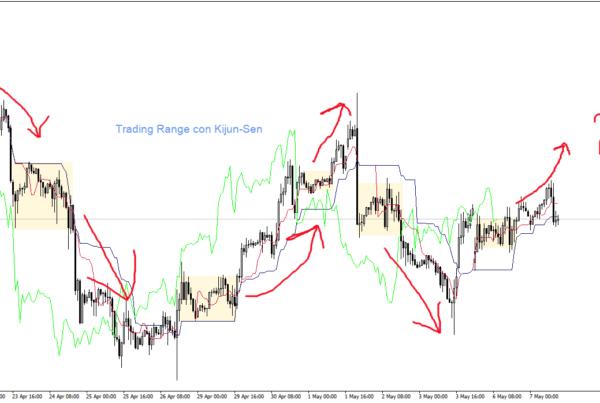 Trader forex famosi