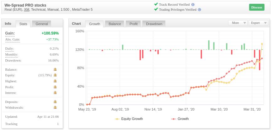 Clicca QUI per visionare le statistiche complete myfxbook